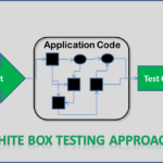 Know About White-Box Testing