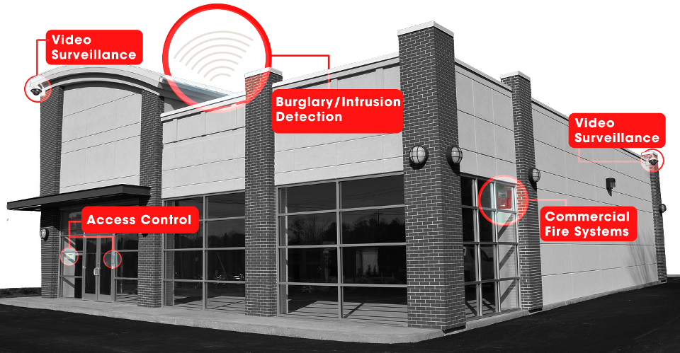 Key Benefits Of A Commercial Security System