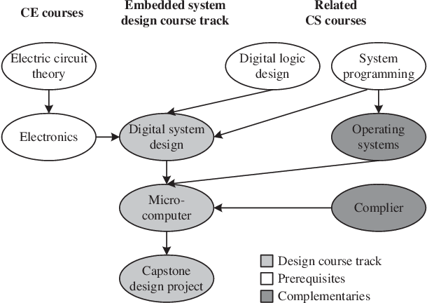 Know About Details on tutorials and free System Design courses